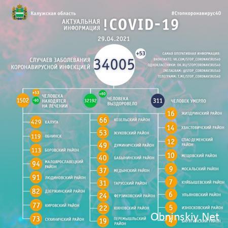 Количество заболевших коронавирусом в Калужской области 29.04.2021