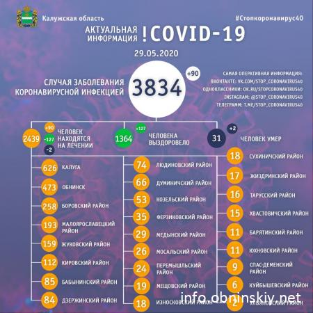 Количество заболевших коронавирусом в Калужской области 29.05.2020