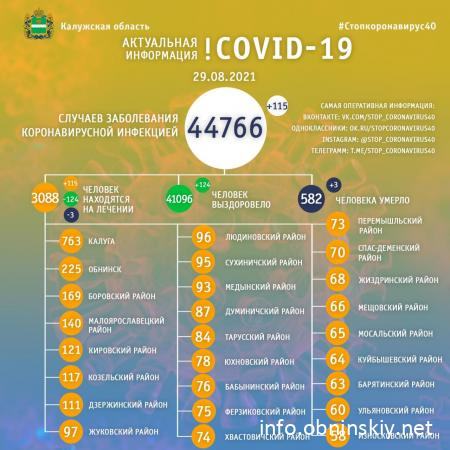 Количество заболевших коронавирусом в Калужской области 29.08.2021