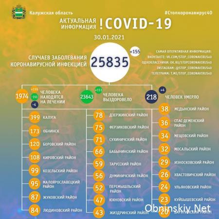 Количество заболевших коронавирусом в Калужской области 30.01.2021