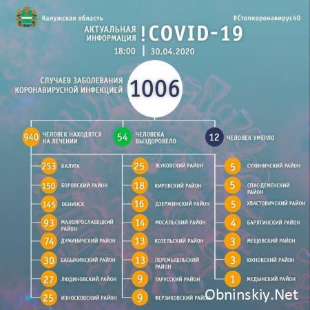 Количество заболевших коронавирусом в Калужской области 30.04.2020
