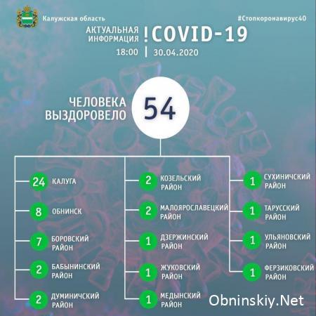 Количество вылечившихся от коронавируса в Калужской области 30.04.2020