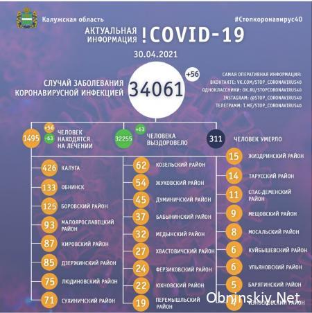 Количество заболевших коронавирусом в Калужской области 30.04.2021