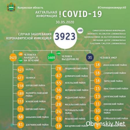 Количество заболевших коронавирусом в Калужской области 30.05.2020
