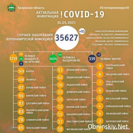 Количество заболевших коронавирусом в Калужской области 30.05.2021