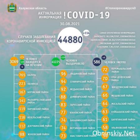 Количество заболевших коронавирусом в Калужской области 30.08.2021