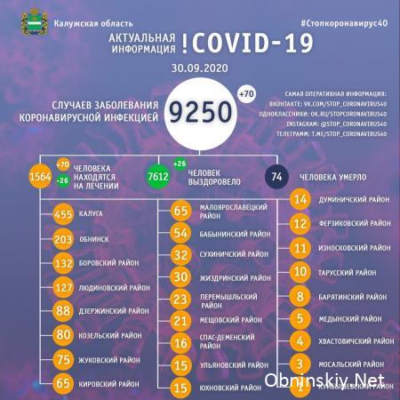 Количество заболевших коронавирусом в Калужской области 30.09.2020