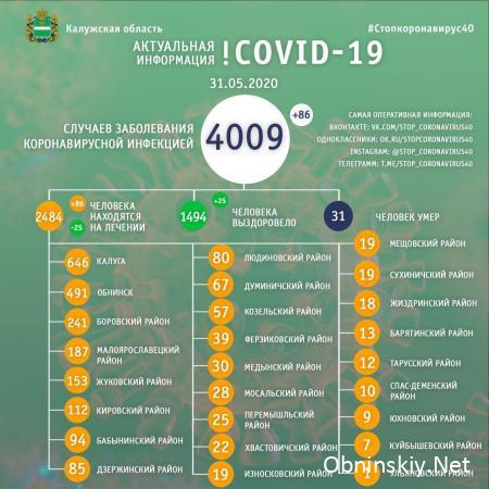 Количество заболевших коронавирусом в Калужской области 31.05.2020