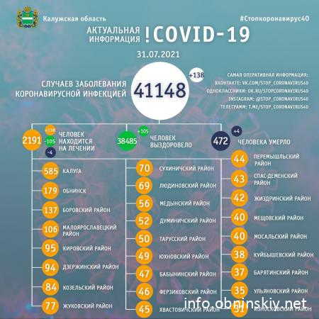 Количество заболевших коронавирусом в Калужской области 31.07.2021