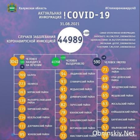 Количество заболевших коронавирусом в Калужской области 31.08.2021