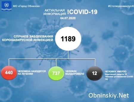 Количество заболевших коронавирусом в Обнинске 04.07.2020 г.