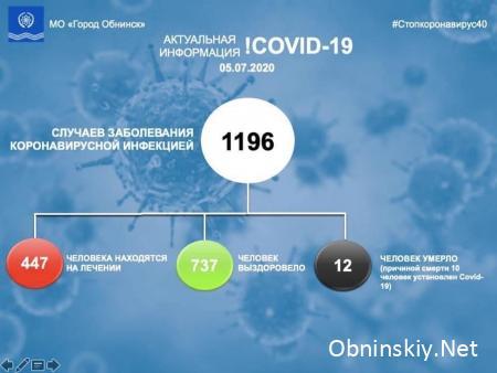 Количество заболевших коронавирусом в Обнинске 05.07.2020 г.